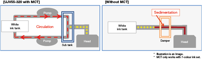 White ink Circulation technology graphic
